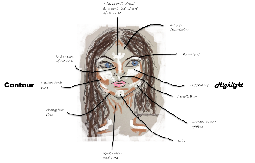Contour your way to the perfect face life in a break down ccuart Gallery