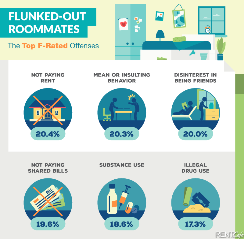 Top-F-Rated-Offences